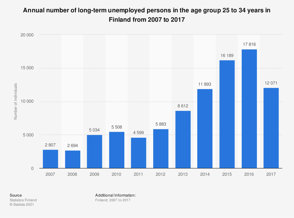 Statistic: Annual number of long-term unemployed persons in the age group 25 to 34 years in Finland from 2007 to 2017 | Statista