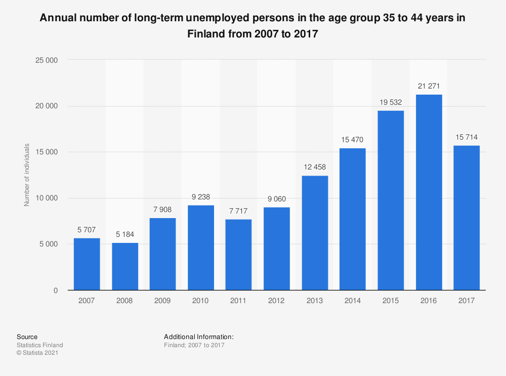 Statistic: Annual number of long-term unemployed persons in the age group 35 to 44 years in Finland from 2007 to 2017 | Statista