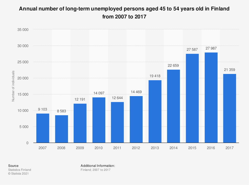 Statistic: Annual number of long-term unemployed persons aged 45 to 54 years old in Finland from 2007 to 2017 | Statista