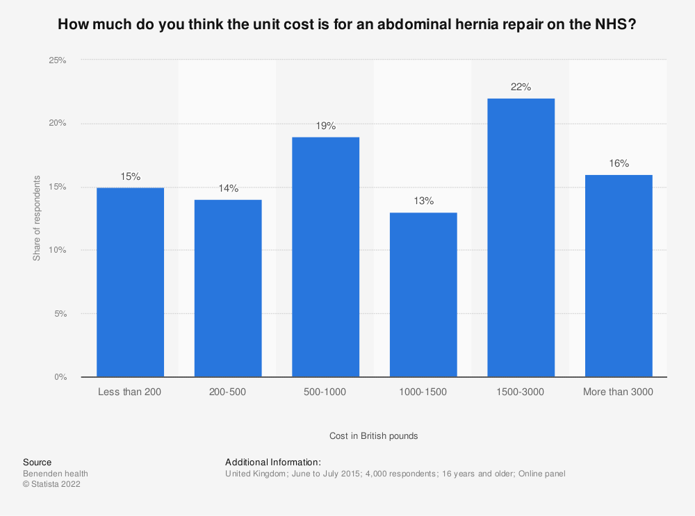 Statistic: How much do you think the unit cost is for an abdominal hernia repair on the NHS? | Statista