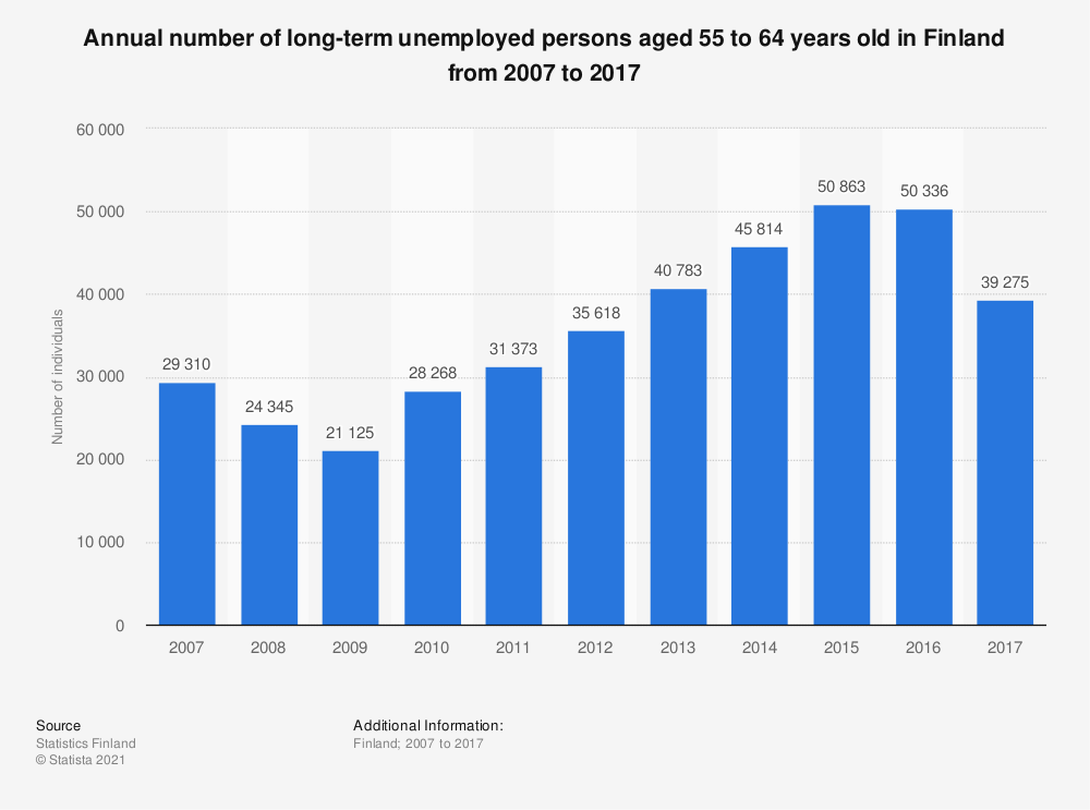 Statistic: Annual number of long-term unemployed persons aged 55 to 64 years old in Finland from 2007 to 2017 | Statista