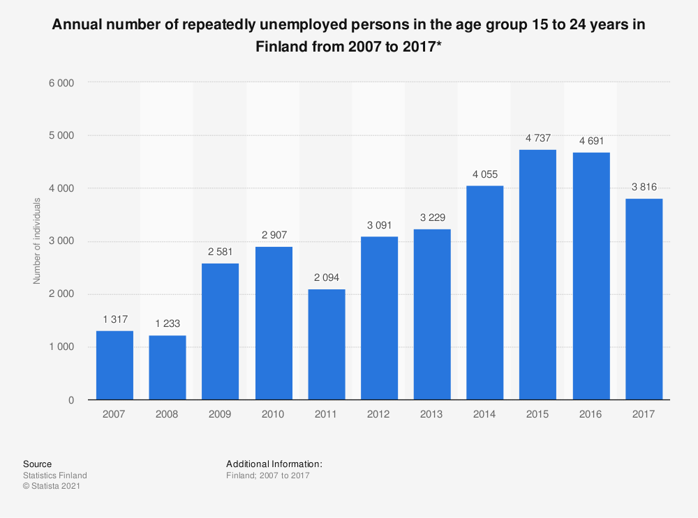 Statistic: Annual number of repeatedly unemployed persons in the age group 15 to 24 years in Finland from 2007 to 2017* | Statista
