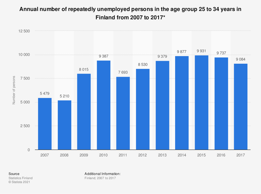 Statistic: Annual number of repeatedly unemployed persons in the age group 25 to 34 years in Finland from 2007 to 2017* | Statista