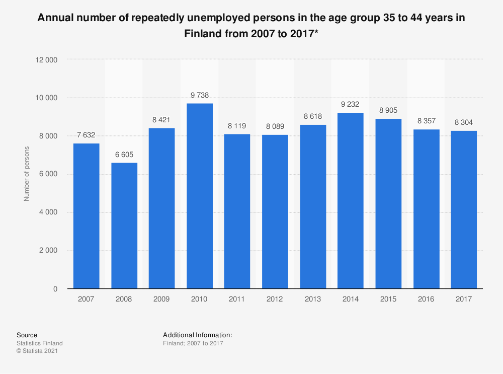 Statistic: Annual number of repeatedly unemployed persons in the age group 35 to 44 years in Finland from 2007 to 2017* | Statista