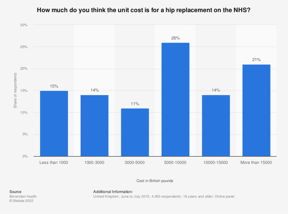 Statistic: How much do you think the unit cost is for a hip replacement on the NHS? | Statista