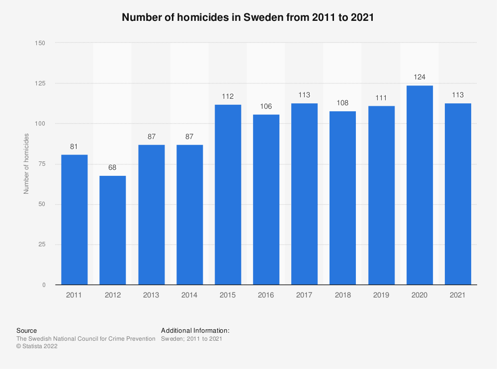 Statistic: Number of homicides in Sweden from 2006 to 2016 | Statista
