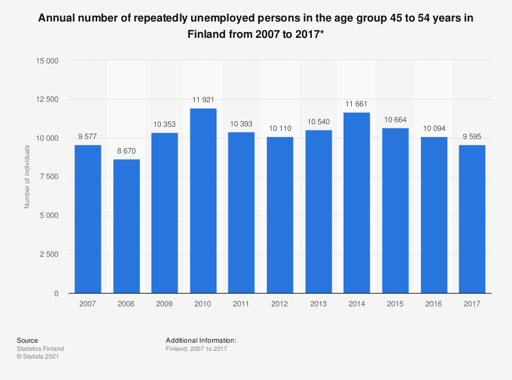 Statistic: Annual number of repeatedly unemployed persons in the age group 45 to 54 years in Finland from 2007 to 2017* | Statista