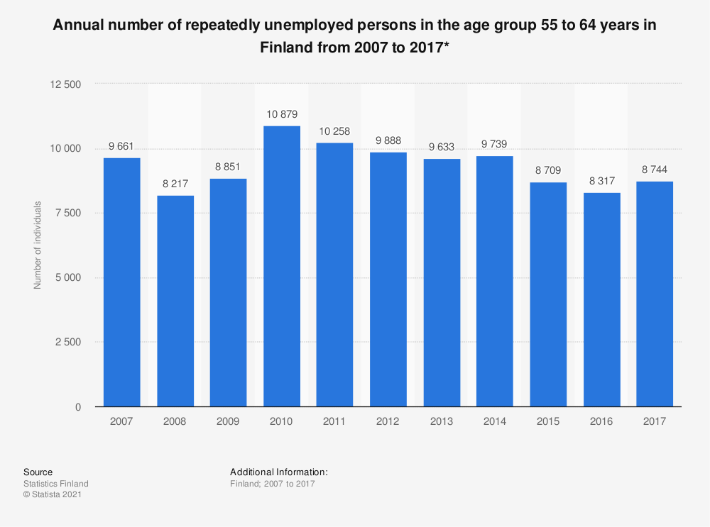 Statistic: Annual number of repeatedly unemployed persons in the age group 55 to 64 years in Finland from 2007 to 2017* | Statista