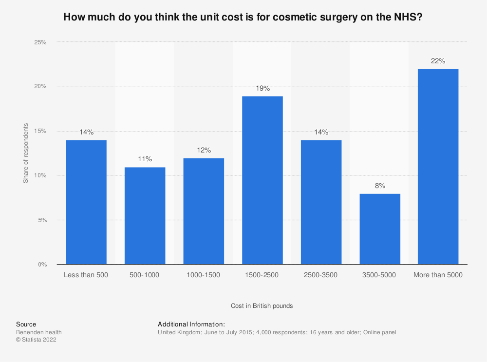 Statistic: How much do you think the unit cost is for cosmetic surgery on the NHS? | Statista