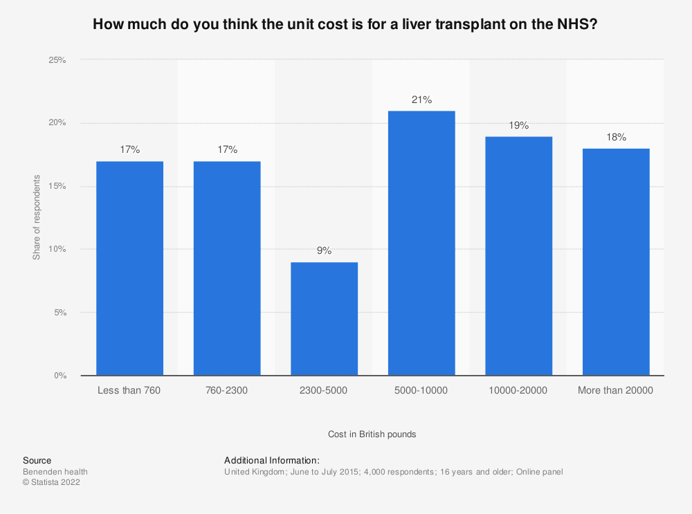 Statistic: How much do you think the unit cost is for a liver transplant on the NHS? | Statista