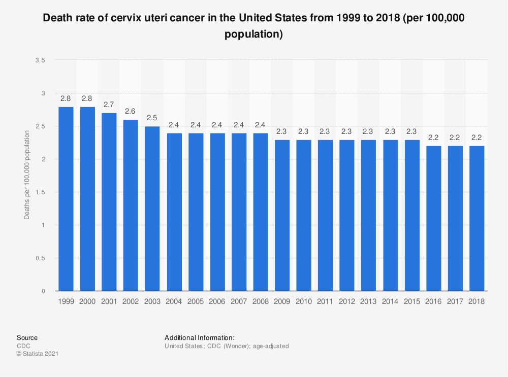 Statistic: Death rate of cervix uteri cancer in the United States from 1999 to 2016 (per 100,000 population) | Statista