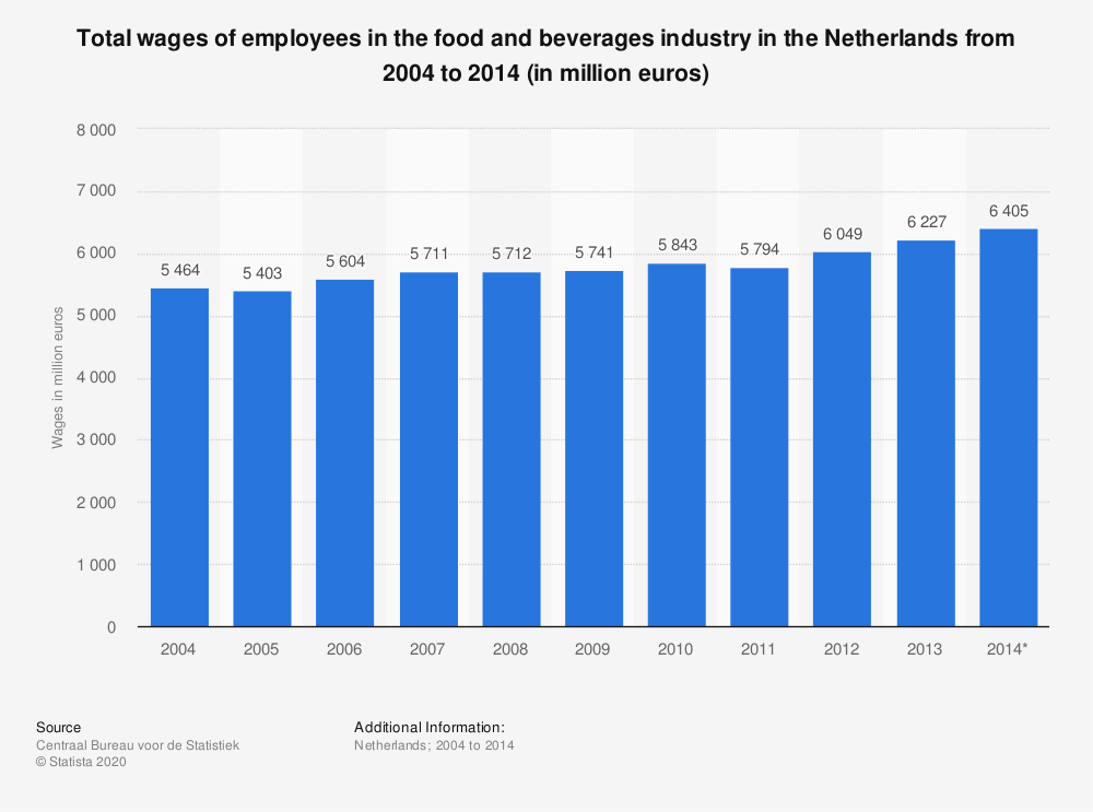 Statistic: Total wages of employees in the food and beverages industry in the Netherlands from 2004 to 2014 (in million euros) | Statista