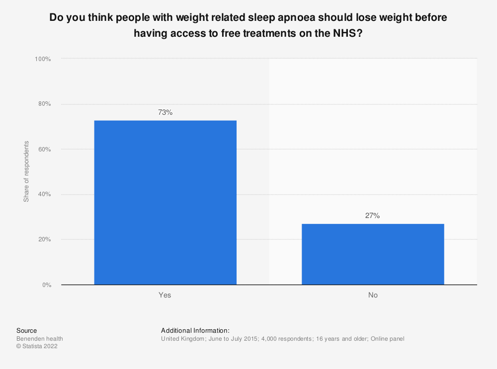 Statistic: Do you think people with weight related sleep apnoea should lose weight before having access to free treatments on the NHS? | Statista