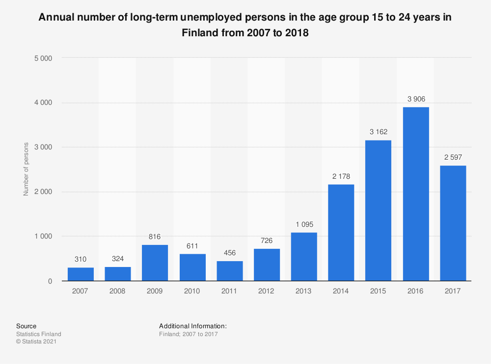 Statistic: Annual number of long-term unemployed persons in the age group 15 to 24 years in Finland from 2007 to 2018 | Statista