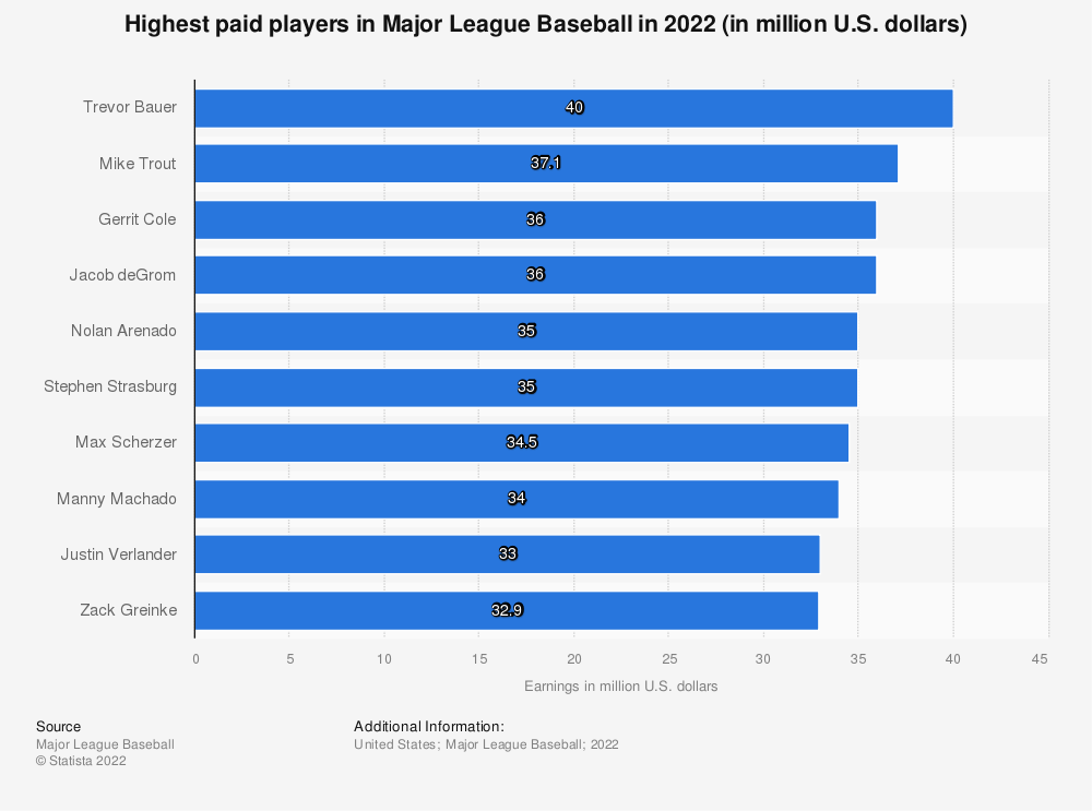 Statistic: Highest paid players in Major League Baseball in 2018 (in million U.S. dollars) | Statista