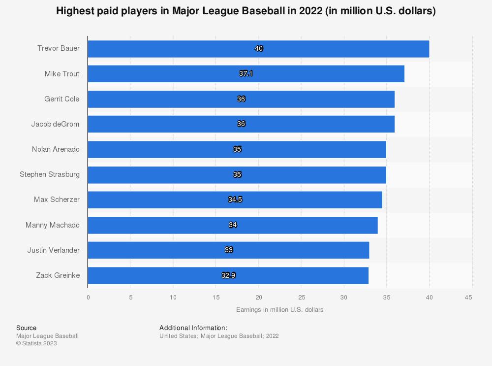 38c03e46312f • Highest paid MLB players 2018