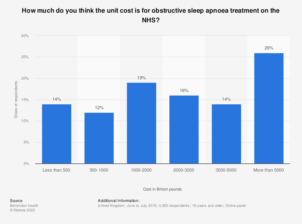 Statistic: How much do you think the unit cost is for obstructive sleep apnoea treatment on the NHS? | Statista