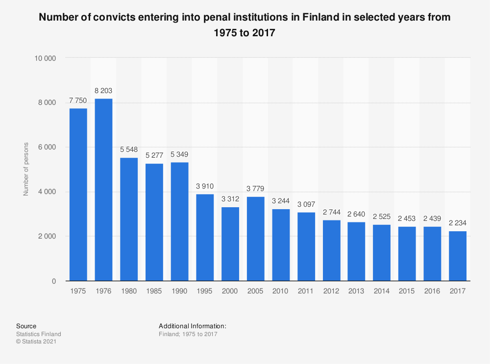 Statistic: Number of convicts entering into penal institutions in Finland in selected years from 1975 to 2017 | Statista
