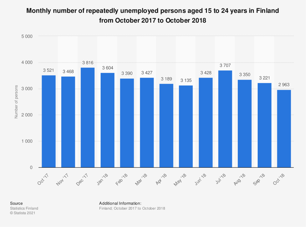 Statistic: Monthly number of repeatedly unemployed persons aged 15 to 24 years in Finland from October 2017 to October 2018 | Statista