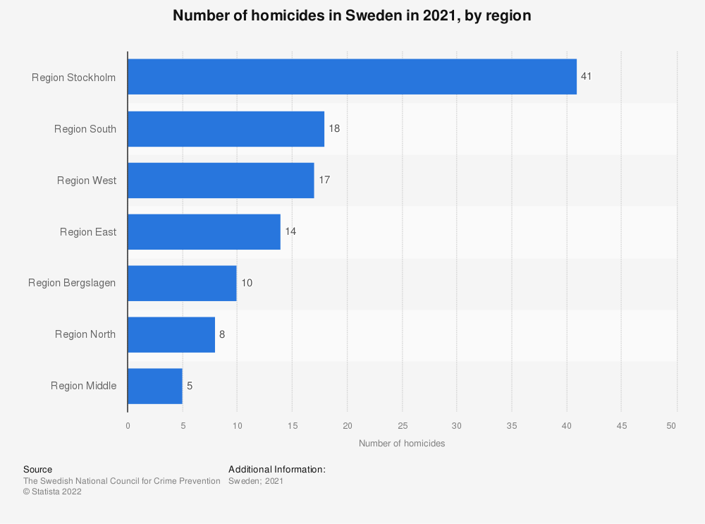 Statistic: Number of homicides in Sweden in 2017, by region | Statista