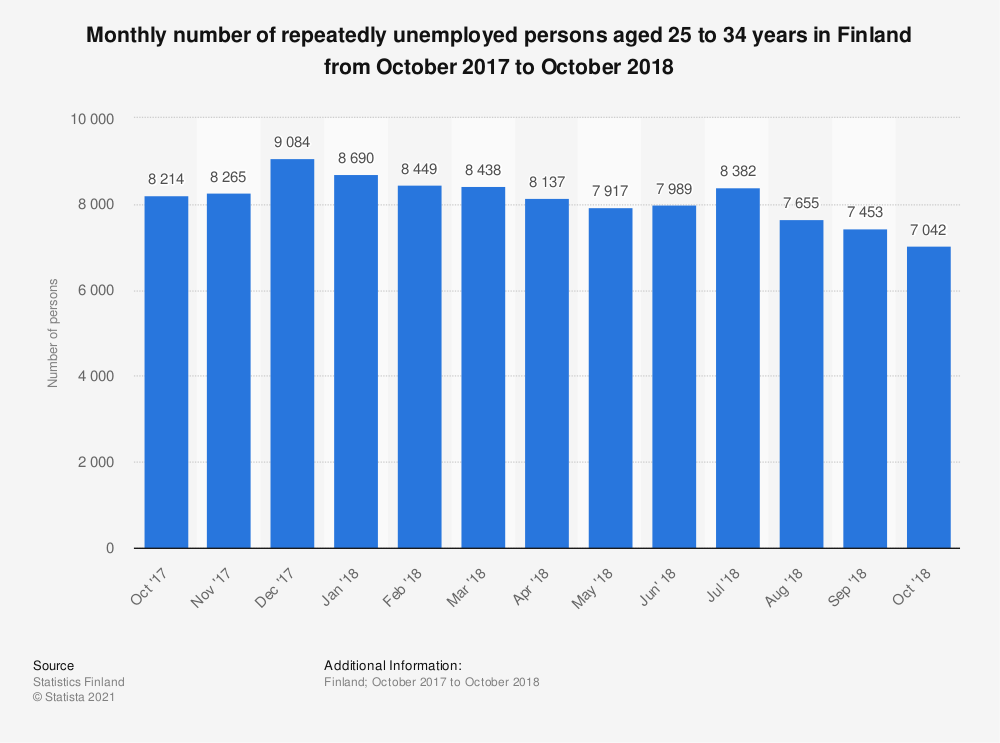 Statistic: Monthly number of repeatedly unemployed persons aged 25 to 34 years in Finland from October 2017 to October 2018 | Statista