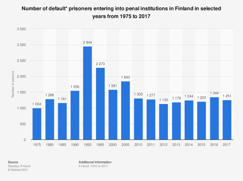 Statistic: Number of default* prisoners entering into penal institutions in Finland in selected years from 1975 to 2017 | Statista