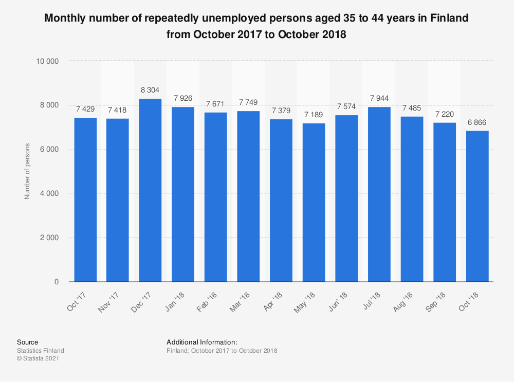 Statistic: Monthly number of repeatedly unemployed persons aged 35 to 44 years in Finland from October 2017 to October 2018 | Statista