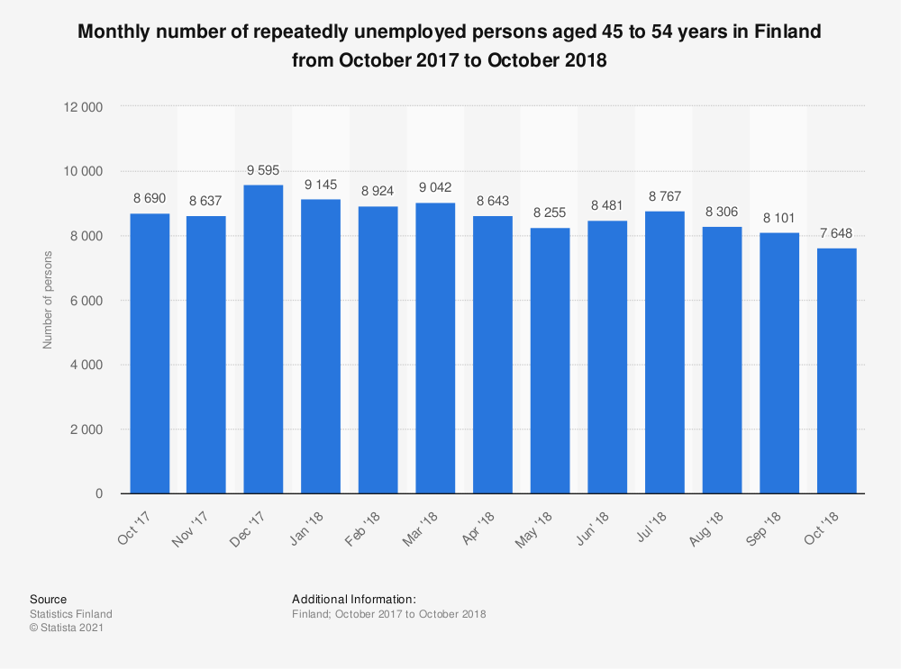 Statistic: Monthly number of repeatedly unemployed persons aged 45 to 54 years in Finland from October 2017 to October 2018 | Statista