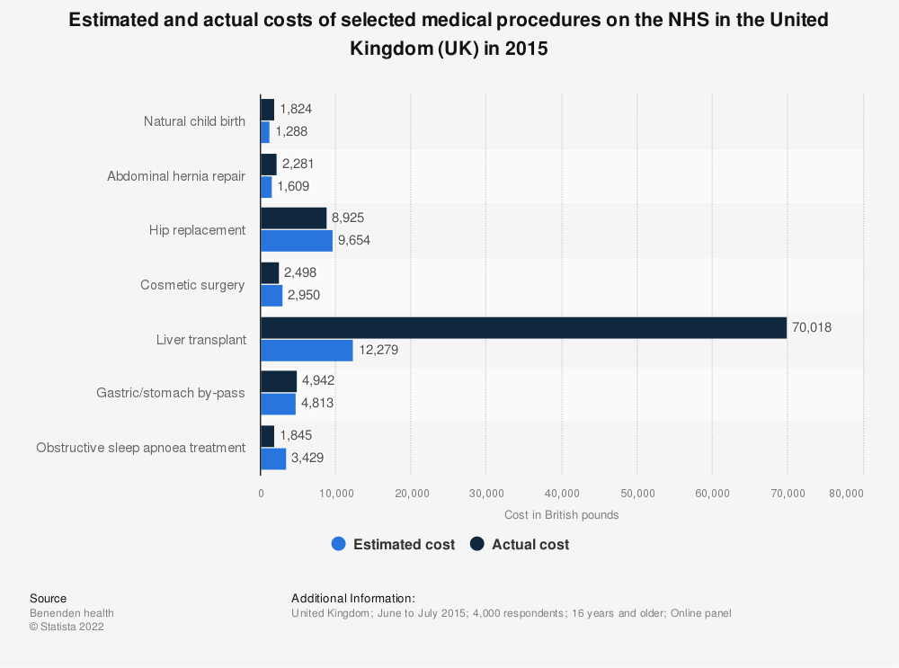 Statistic: Estimated and actual costs of selected medical procedures on the NHS in the United Kingdom (UK) in 2015 | Statista