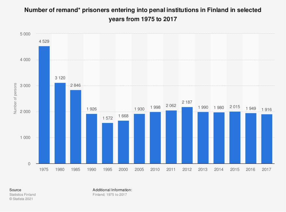 Statistic: Number of remand* prisoners entering into penal institutions in Finland in selected years from 1975 to 2017 | Statista