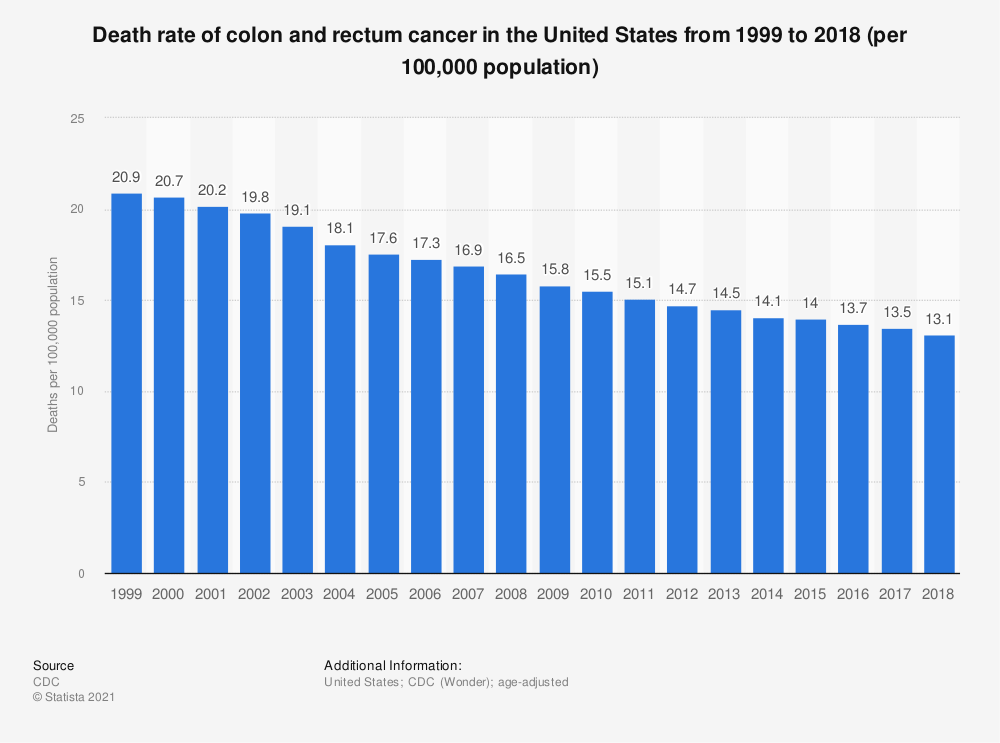 Statistic: Death rate of colon and rectum cancer in the United States from 1999 to 2015 (per 100,000 population) | Statista