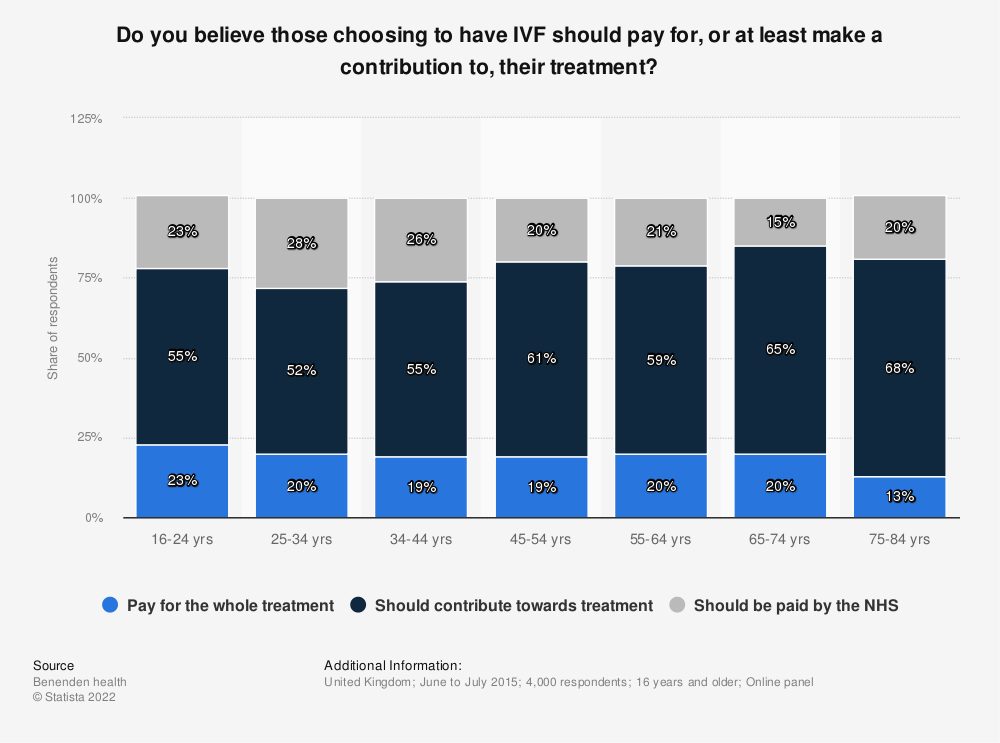 Statistic: Do you believe those choosing to have IVF should pay for, or at least make a contribution to, their treatment? | Statista