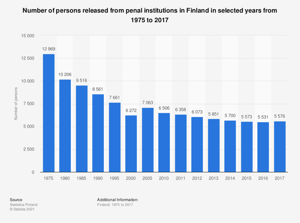 Statistic: Number of persons released from penal institutions in Finland in selected years from 1975 to 2017 | Statista