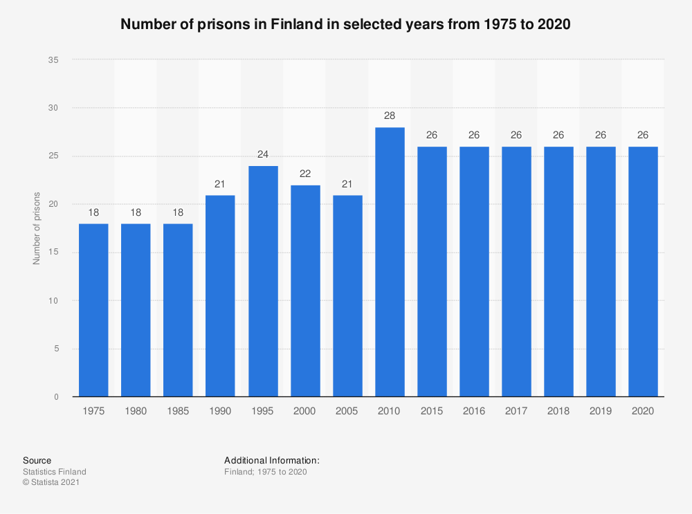 Statistic: Number of prisons in Finland in selected years from 1975 to 2017 | Statista