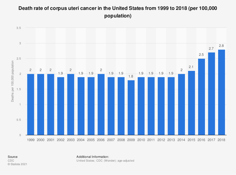 Statistic: Death rate of corpus uteri cancer in the United States from 1999 to 2016 (per 100,000 population) | Statista