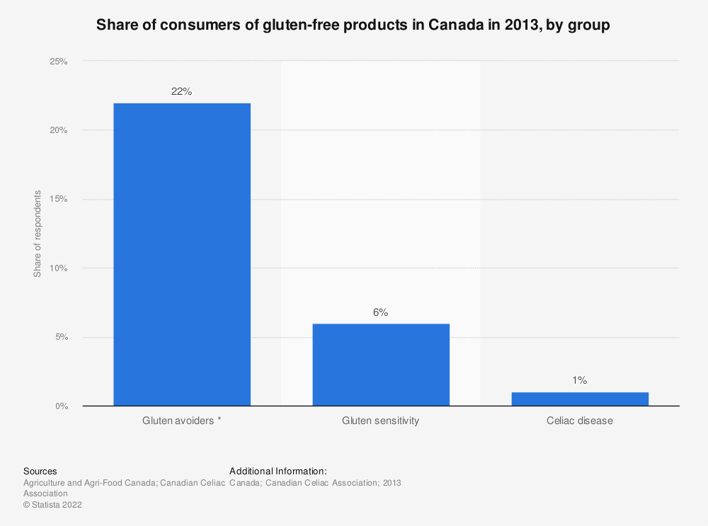 Statistic: Share of consumers of gluten-free products in Canada in 2013, by group | Statista