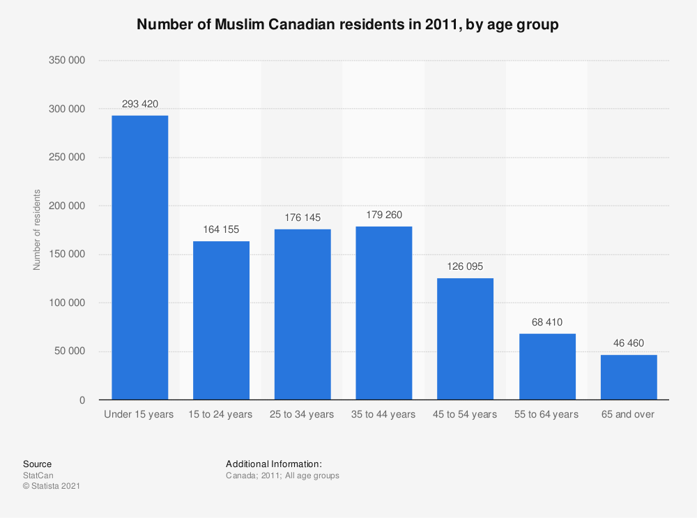 Statistic: Number of Muslim Canadian residents in 2011, by age group | Statista