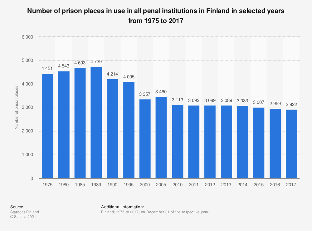 Statistic: Number of prison places in use in all penal institutions in Finland in selected years from 1975 to 2017 | Statista