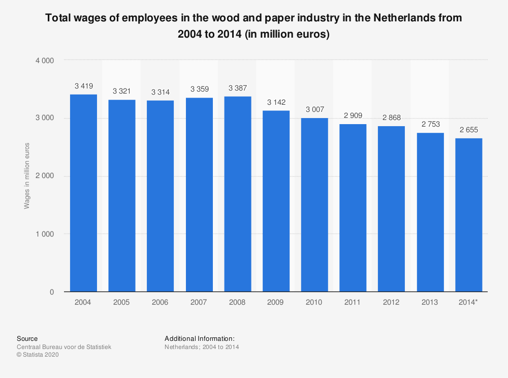 Statistic: Total wages of employees in the wood and paper industry in the Netherlands from 2004 to 2014 (in million euros) | Statista