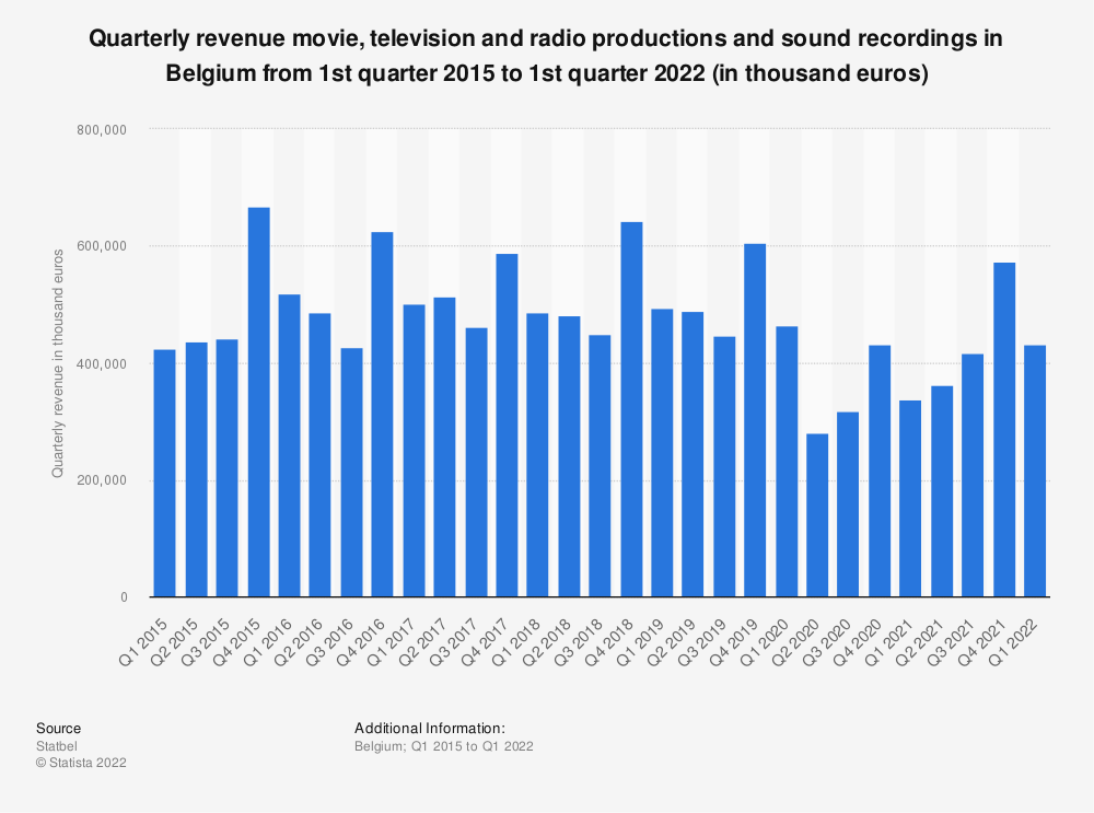 Statistic: Quarterly revenue movie, television and radio productions and sound recordings in Belgium from 1st quarter 2015 to 4th quarter 2019 (in thousand euros)* | Statista