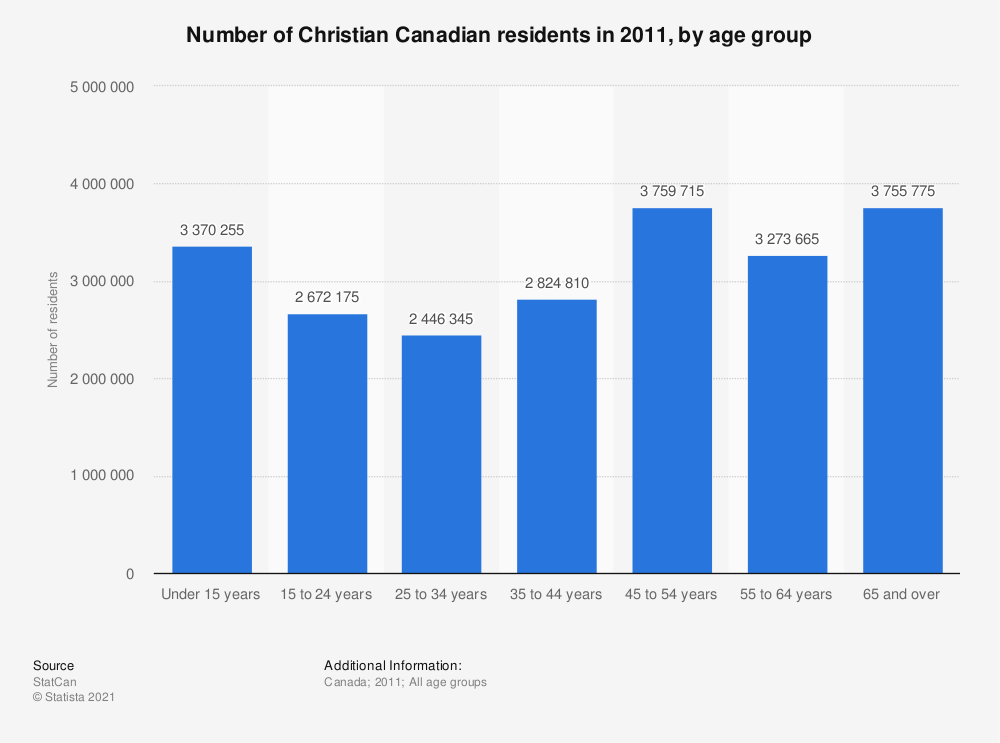 Statistic: Number of Christian Canadian residents in 2011, by age group | Statista