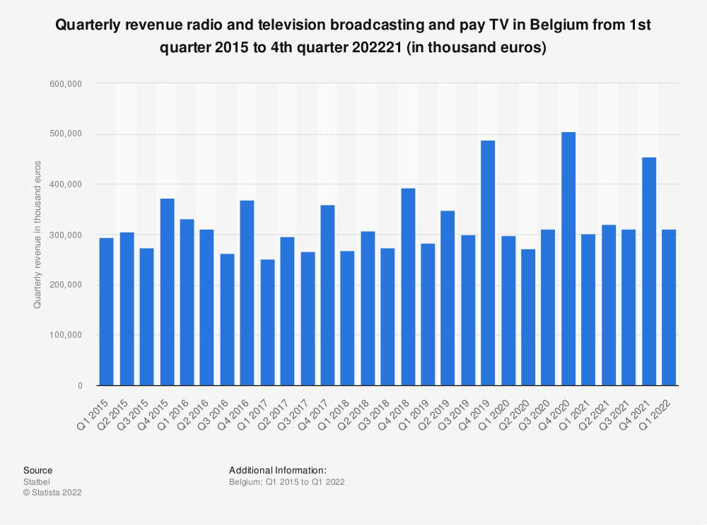 Statistic: Quarterly revenue radio and television broadcasting and pay TV in Belgium from 1st quarter 2015 to 3d quarter 2019 (in thousand euros)* | Statista