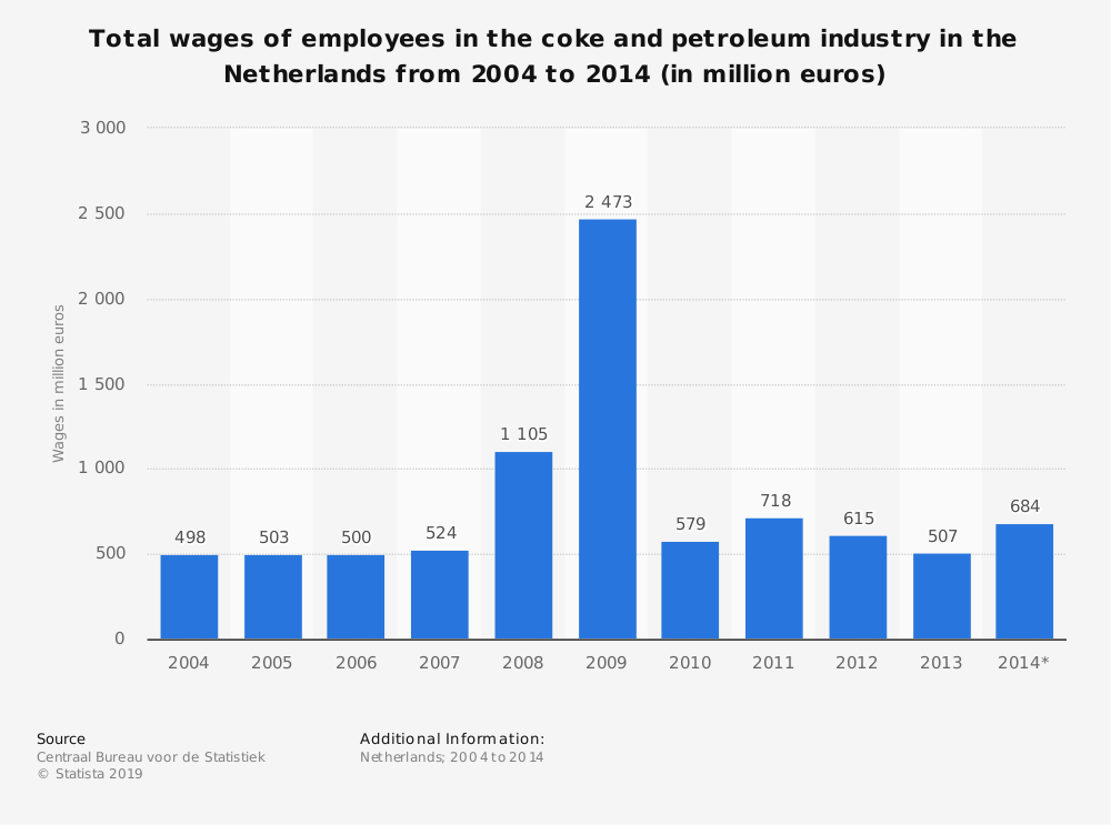 Statistic: Total wages of employees in the coke and petroleum industry in the Netherlands from 2004 to 2014 (in million euros)   Statista