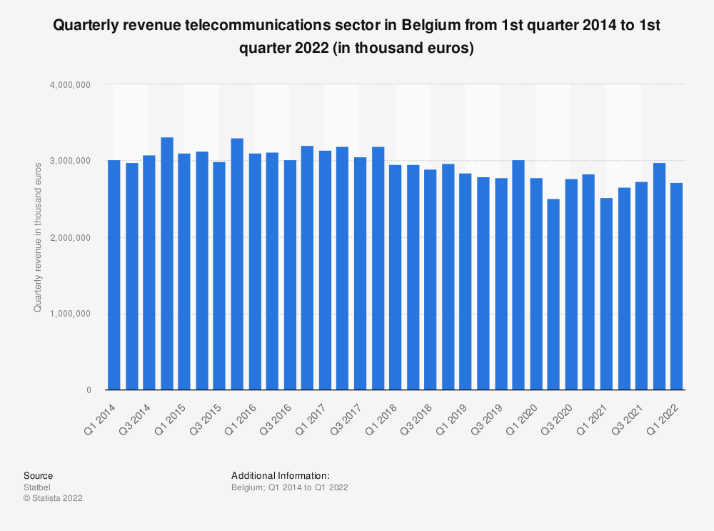 Statistic: Quarterly revenue telecommunications sector in Belgium from 1st quarter 2014 to 3d quarter 2019 (in thousand euros)*   Statista