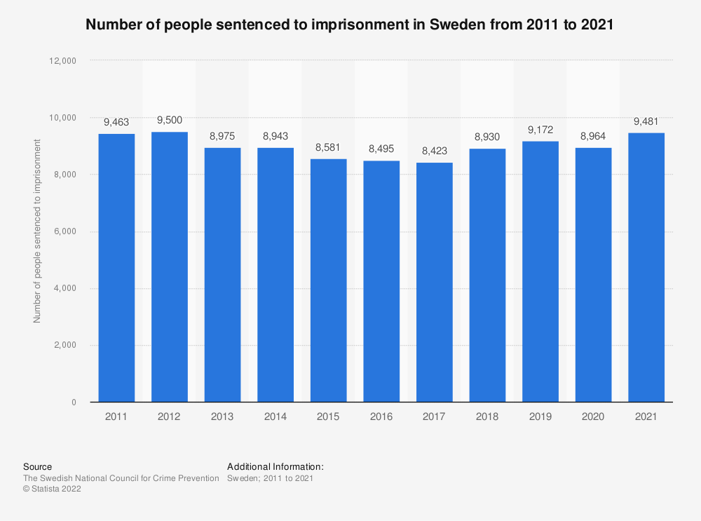 Statistic: Number of persons sentenced to imprisonment in Sweden from 2007 to 2017 | Statista