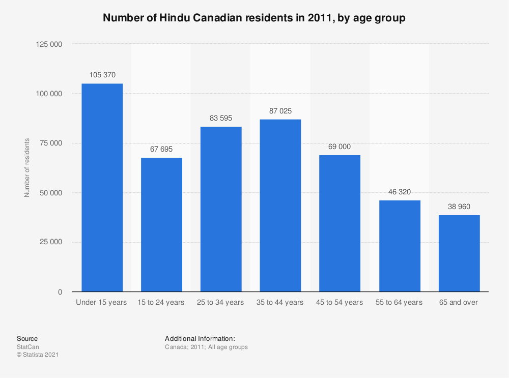 Statistic: Number of Hindu Canadian residents in 2011, by age group | Statista