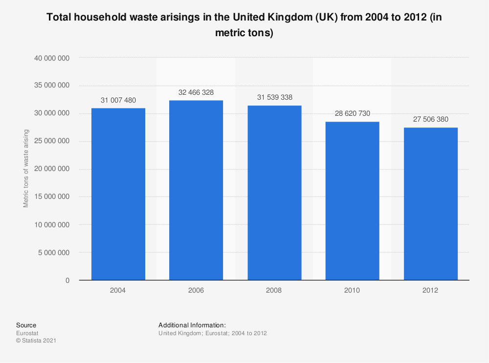 Statistic: Total household waste arisings in the United Kingdom (UK) from 2004 to 2012 (in metric tons) | Statista