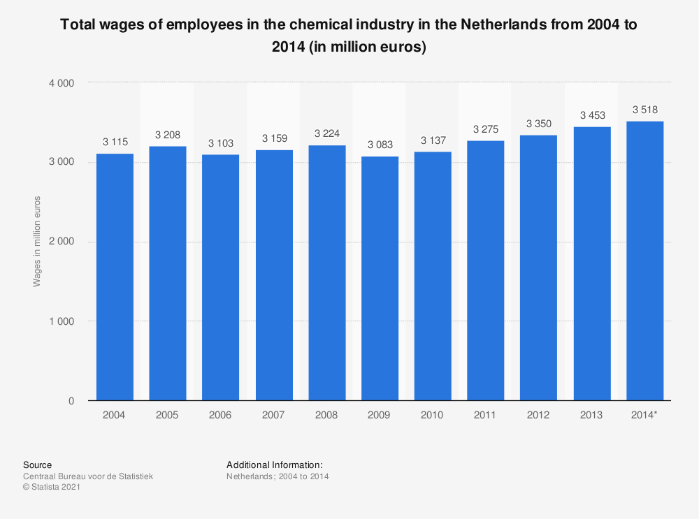 Statistic: Total wages of employees in the chemical industry in the Netherlands from 2004 to 2014 (in million euros) | Statista
