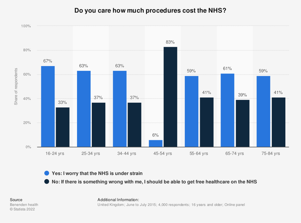 Statistic: Do you care how much procedures cost the NHS? | Statista
