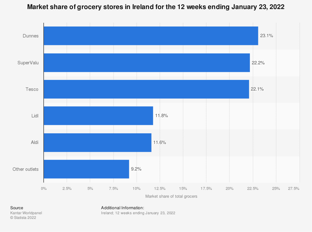 Statistic: Market share of grocery stores in Ireland for the 12 weeks ending September 8, 2019 | Statista
